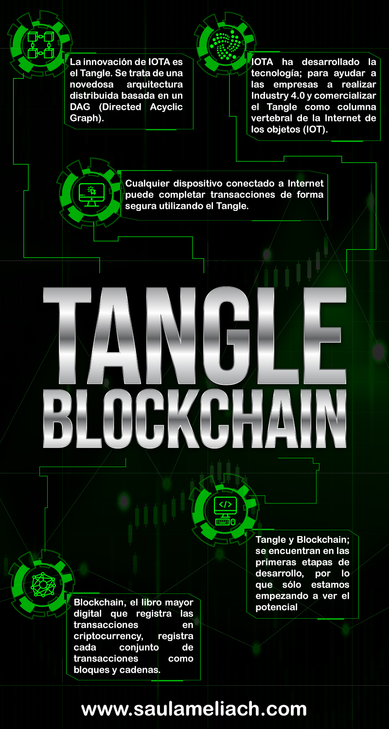 saul ameliach - Tangle y Blockchain